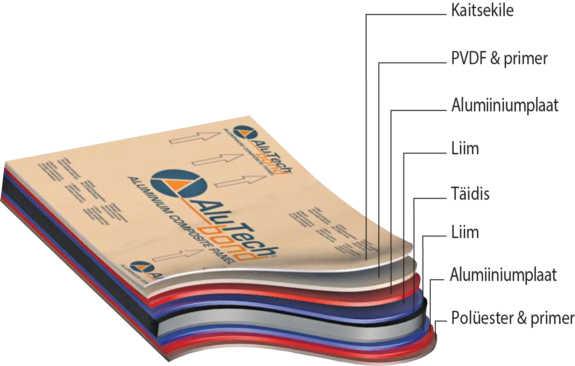 Alutechbond-komponendid